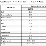 static friction between two materials in a lubricated and non-lubricated situation