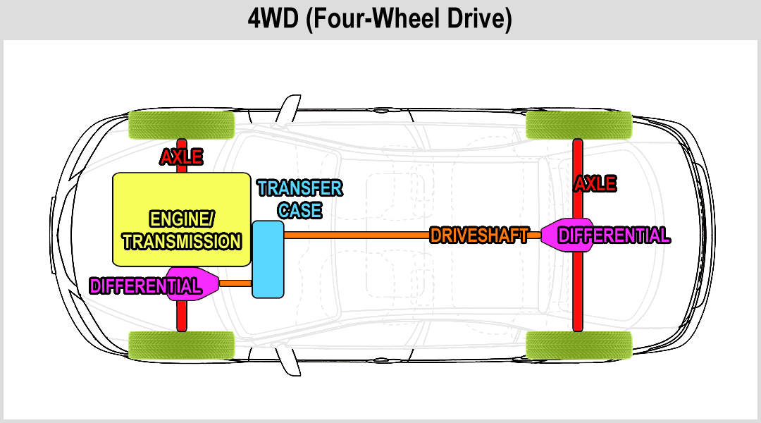 four wheel drive diagram