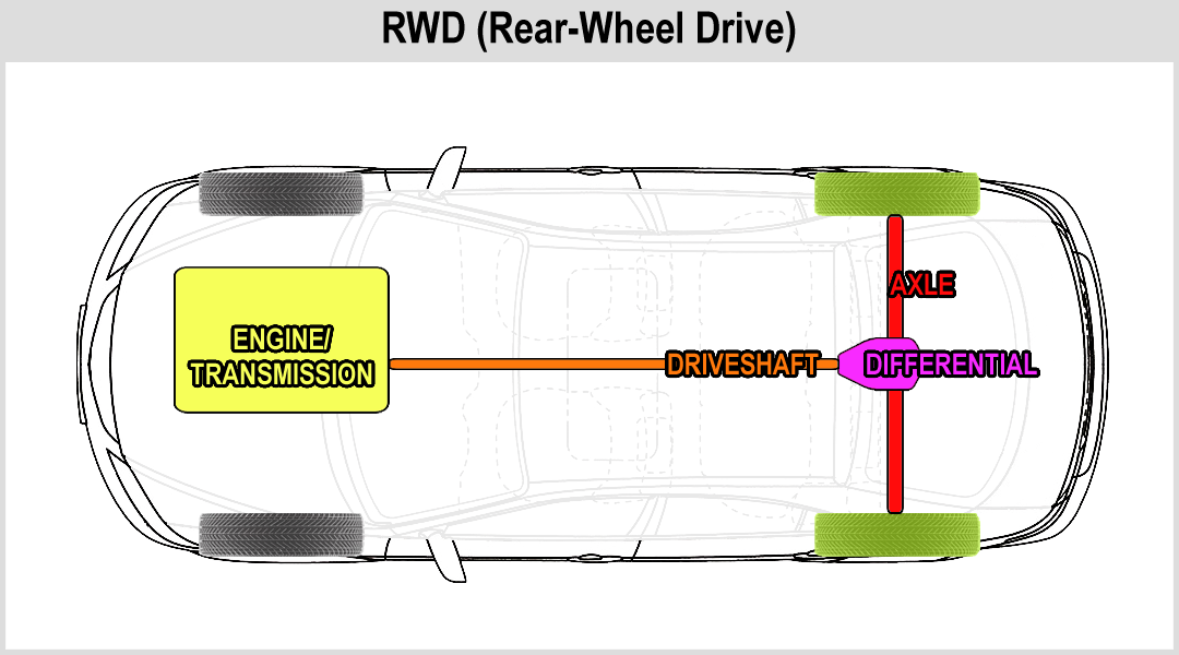 rear wheel drive diagram